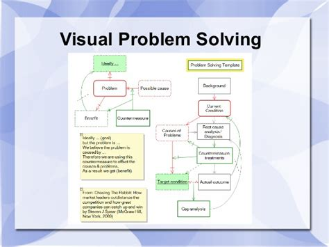 problem solving exle smart recommendations to get your research paper written