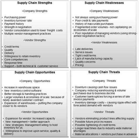 Assessing The Company S Supply Chain With A Swot Analysis Supply Chain Analysis Template