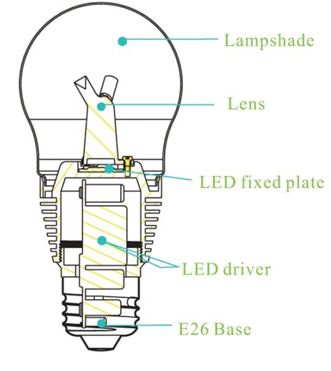 how do smart light bulbs work image gallery led light bulbs labeled
