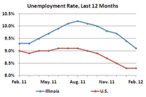 illinois unemployment office locations and hours