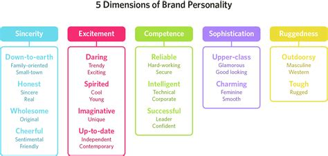 branding in five and the psychology of color in marketing and branding