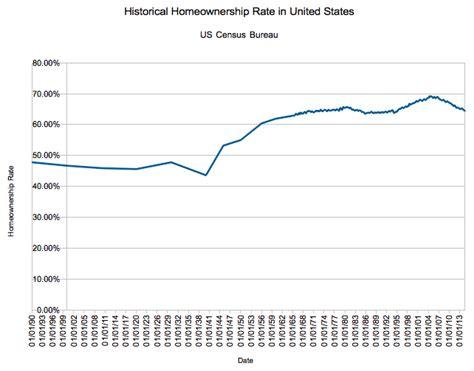 usa statistics bureau us historical homeownership rate 1890 to present dqydj
