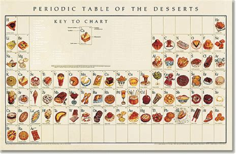 periodic table of desserts frites fries
