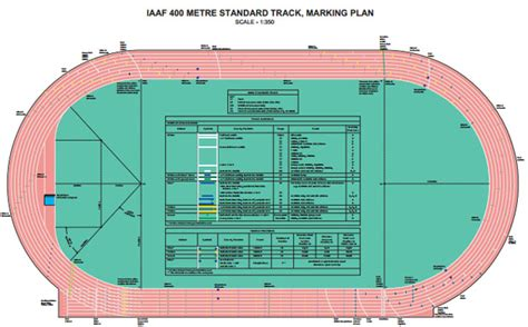 racetrack layout meaning if you have trained on an outdoor track you may well have