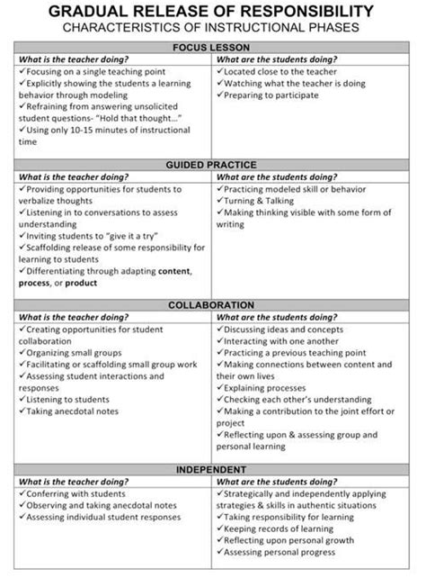17 Best Images About Gradual Release On Pinterest Responsibility Lessons Models And Student Gradual Release Lesson Plan Template