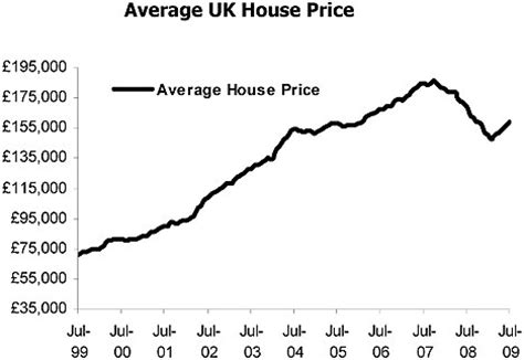nationwide: house prices 'higher than at start of 2009