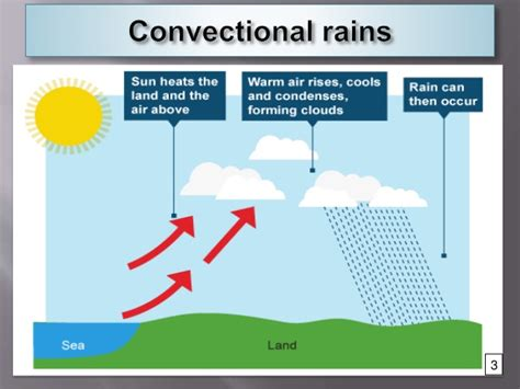 diagram of convectional rainfall geography of climate and weather convectional rainfall