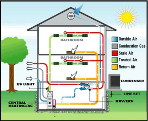 how to design home hvac system home air circulation 7 tips for fresh air