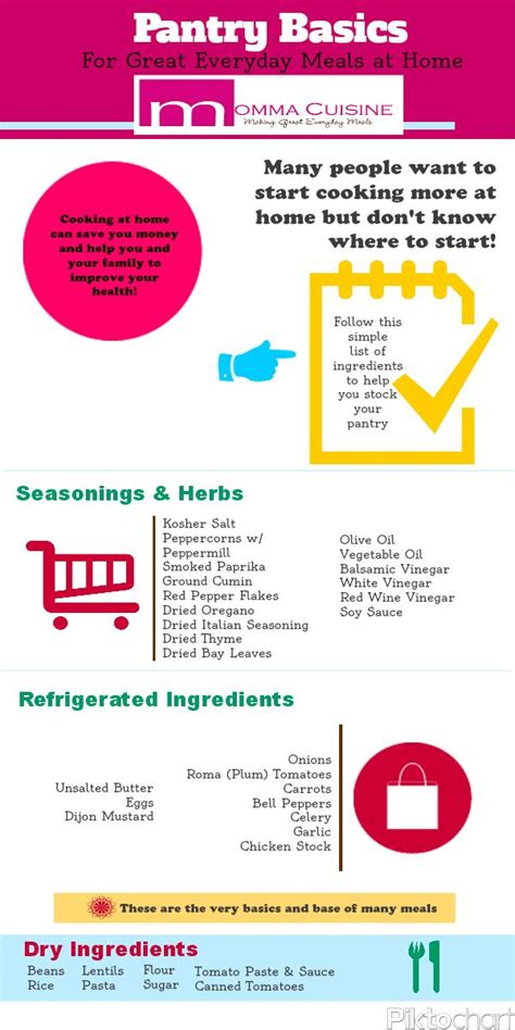 Pantry Basics List by 1000 Images About Momma Cuisine Infographics On