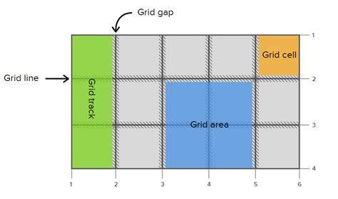 grid layout flexbox flexbox css grid magic for responsive layouts east