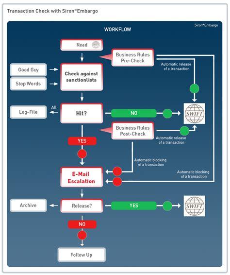 kyc workflow anti money laundering aml software banks tonbeller