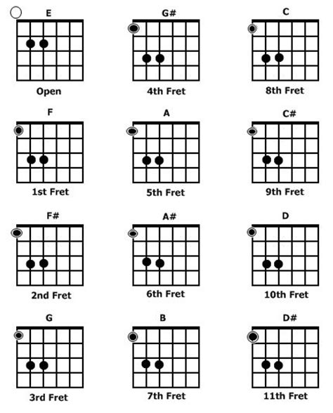 pin this power chord for guitar chart buy axe tape for