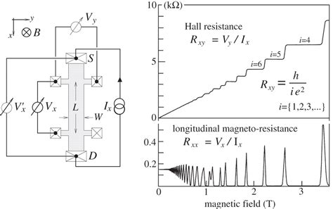 quantum design hall effect metrology and microscopic picture of the integer quantum