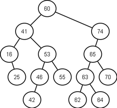 pavel s blog lowest common ancestor in a binary search tree