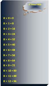 Table Of 8 8 Times Table Multiplication Table Of 8 Read Eight