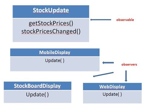 observer pattern stock market observer design pattern in java design patterns in java