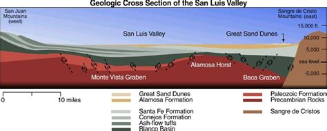 sand dune cross section geologic cross section geologic wonders great sand