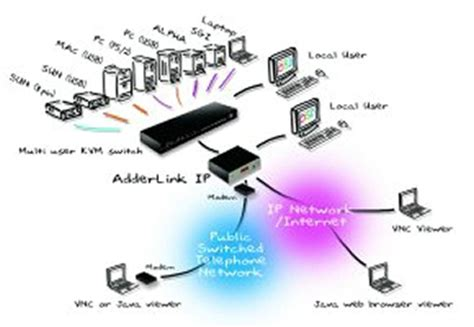 kvm switch connection diagram avip208 usa adder kvm ip 8 port adderview matrix
