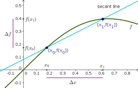 secant tangent and derivatives