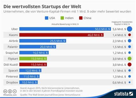 frimärke china 5 dollars die 10 wertvollsten startup unternehmen weltweit das