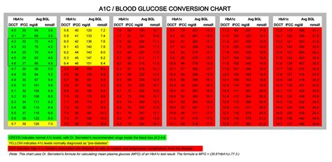 A1c Table by Hemoglobin A1c Conversion Table Brokeasshome