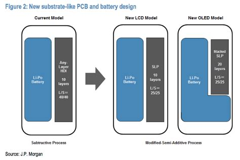 could the iphone 8 a large battery indeed lg tipped to supply l shaped cells for the