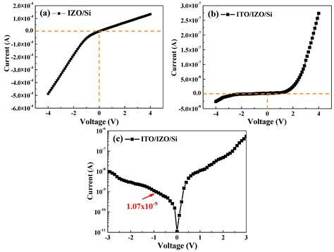 electrical characterization of heterojunction diode heterojunction diode current 28 images left typical i v characteristics of a pn
