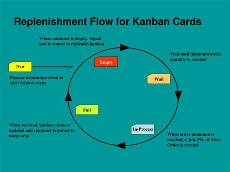 Kanban Replenishment Card Template by Ppt Kanban Replenishment For All Types Of Industries