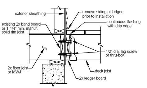 proper deck ledger detail home construction improvement