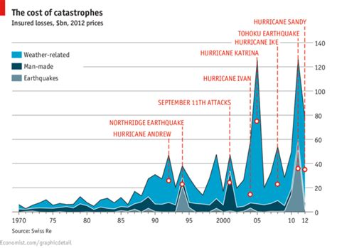 Mba Erasmus Costs by Daily Chart Costly Calamities The Economist