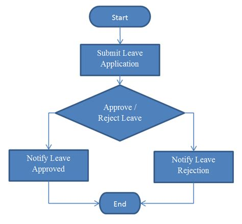 flow chart application design your process and forms knowledge base for v3