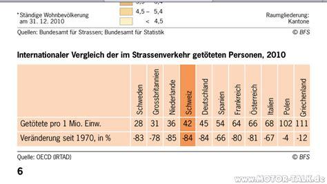Unfallstatistik Motorrad Marken by Unfallstatistik Schlechte Neuigkeiten Aus Der Schweiz