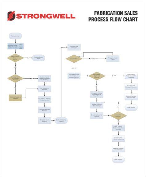 sales flowchart process 6 process flowchart exles sles