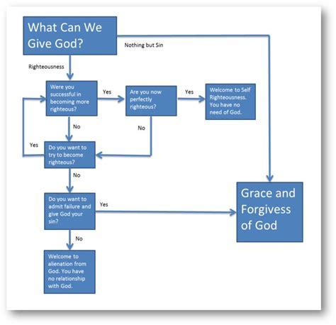 prayer flowchart giving god crap till he comes attempts at honesty