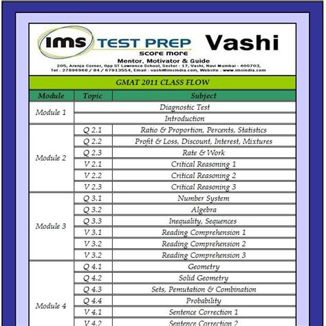 Cl Mba Test Series by Ims Vashi Gmat 2011 Class Flow