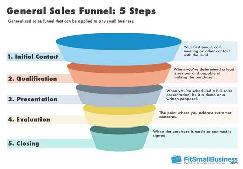 sales call cycle template sales funnel templates how to represent your sales funnel