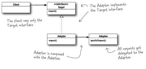 adapter design pattern in software architecture adapter pattern pjx