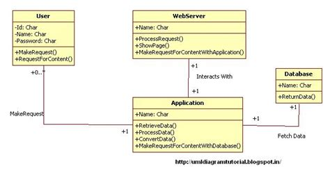 unified modeling language content management system