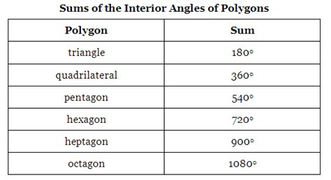 Sum Of Interior Angles Of Polygons by Unit 12 Geometry Mrs Pinto S Math 7