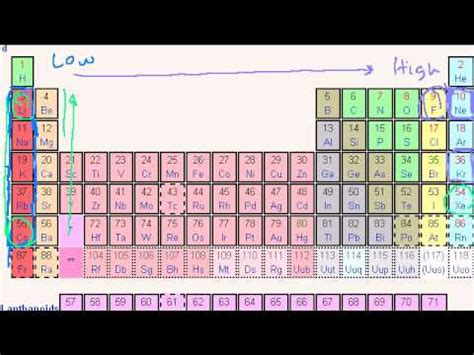 periodic table with atomic radius and ionization energy fresh review
