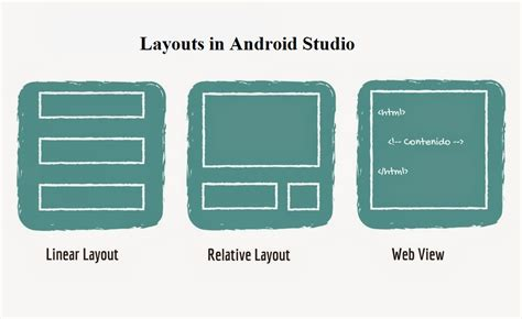 android layout components introduction to android activities intents services