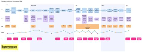 customer experience mapping template mapping your customers experience lifecycle
