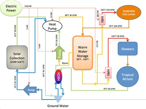 design criteria for hot water supply system sustainable water heating tank vs tankless vs heat pumps