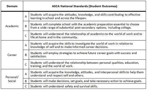 asca national standards and model ashley dixon burns