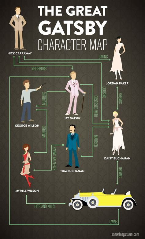 character analysis the great gatsby jordan the great gatsby character map visual ly