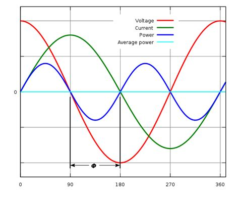 power factor correction history file power factor 0 svg wikimedia commons