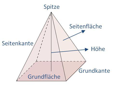 Beschriftung Pyramide by Eigenschaften