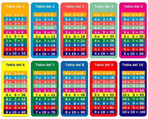 la tabla del 3 en numeros romanos tablas de multiplicar