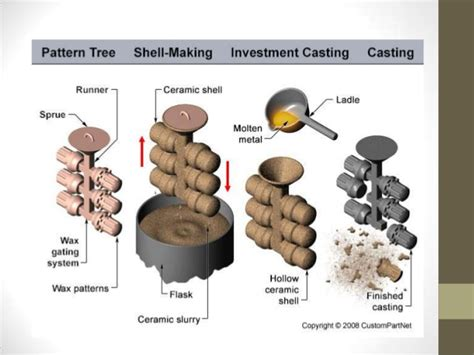 heat treatment on steel metal work process and heat treatment on steel