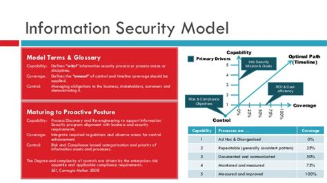 a pattern language for security models business case for information security program